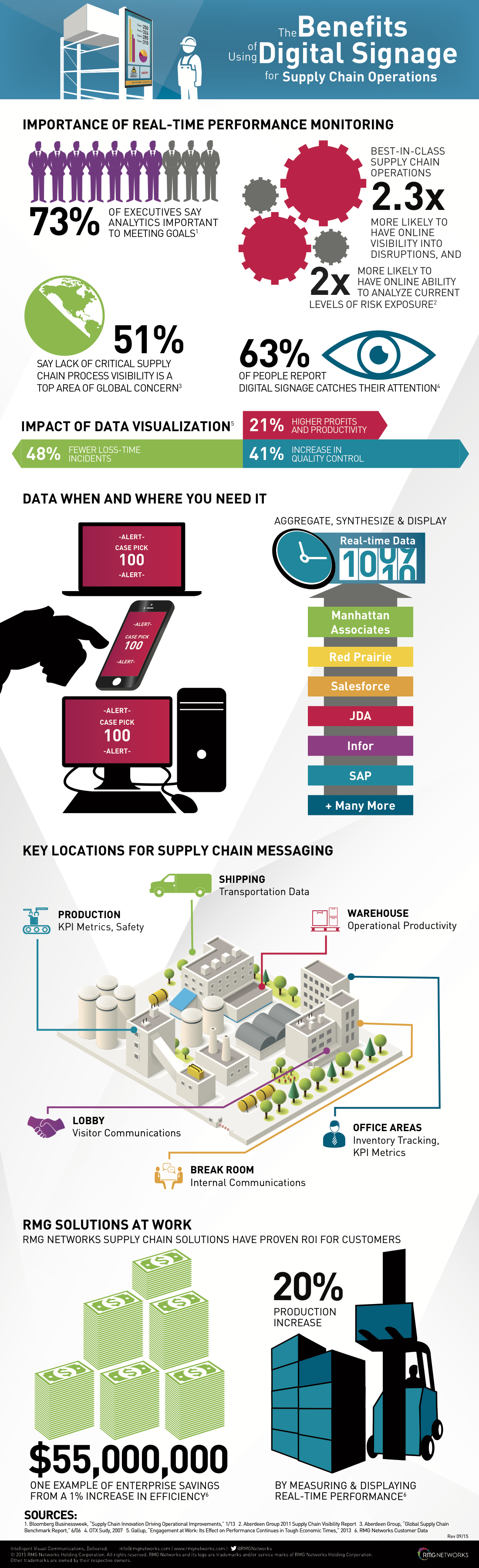 Supply Chain - Infographic